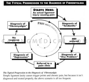 fibromyalgia.progression