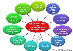 food-sensitivity-chart1[9]